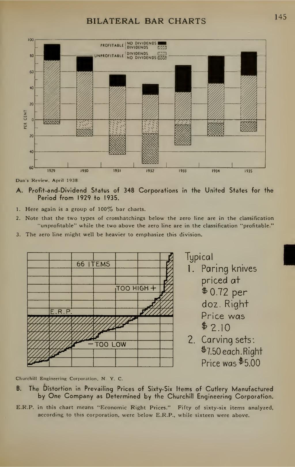 BILATERAL BAR CHARTS 145 1929 I9K) Dun's Review...