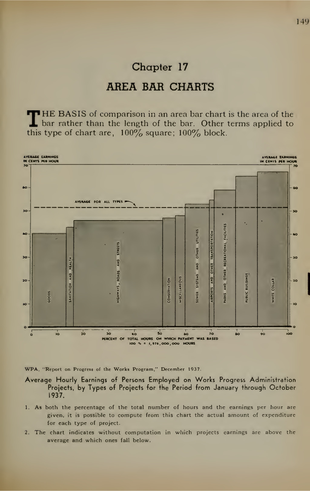 149 Chapter 17 AREA BAR CHARTS THE BASIS of com...