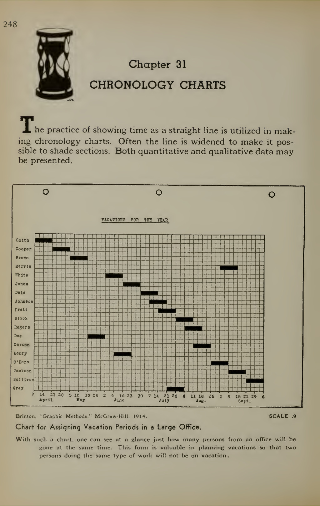 248 Chapter 31 CHRONOLOGY CHARTS X he practice ...