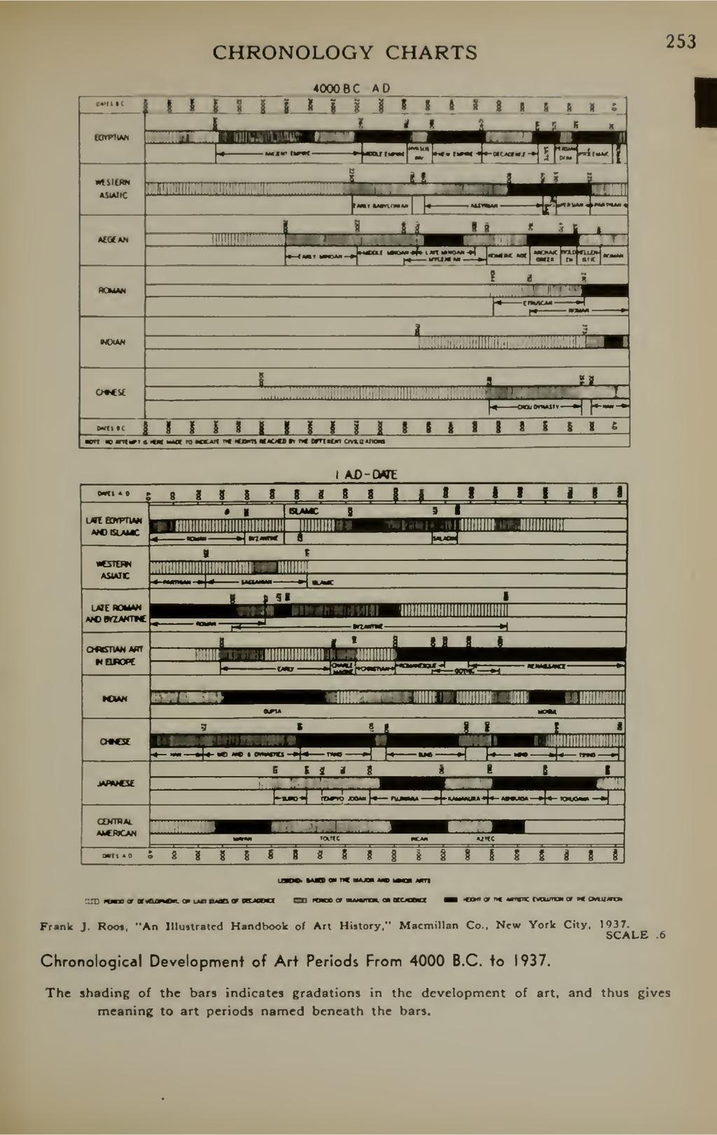 CHRONOLOGY CHARTS 253 4000BC AO i i i 1 i i i I...