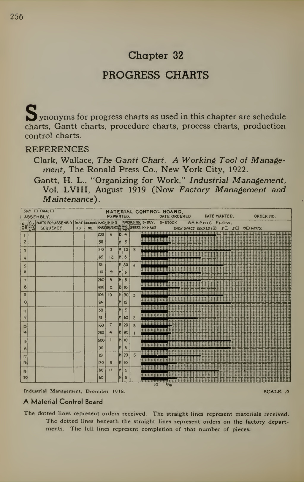 256 Chapter 32 PROGRESS CHARTS l3 ynonyms for p...