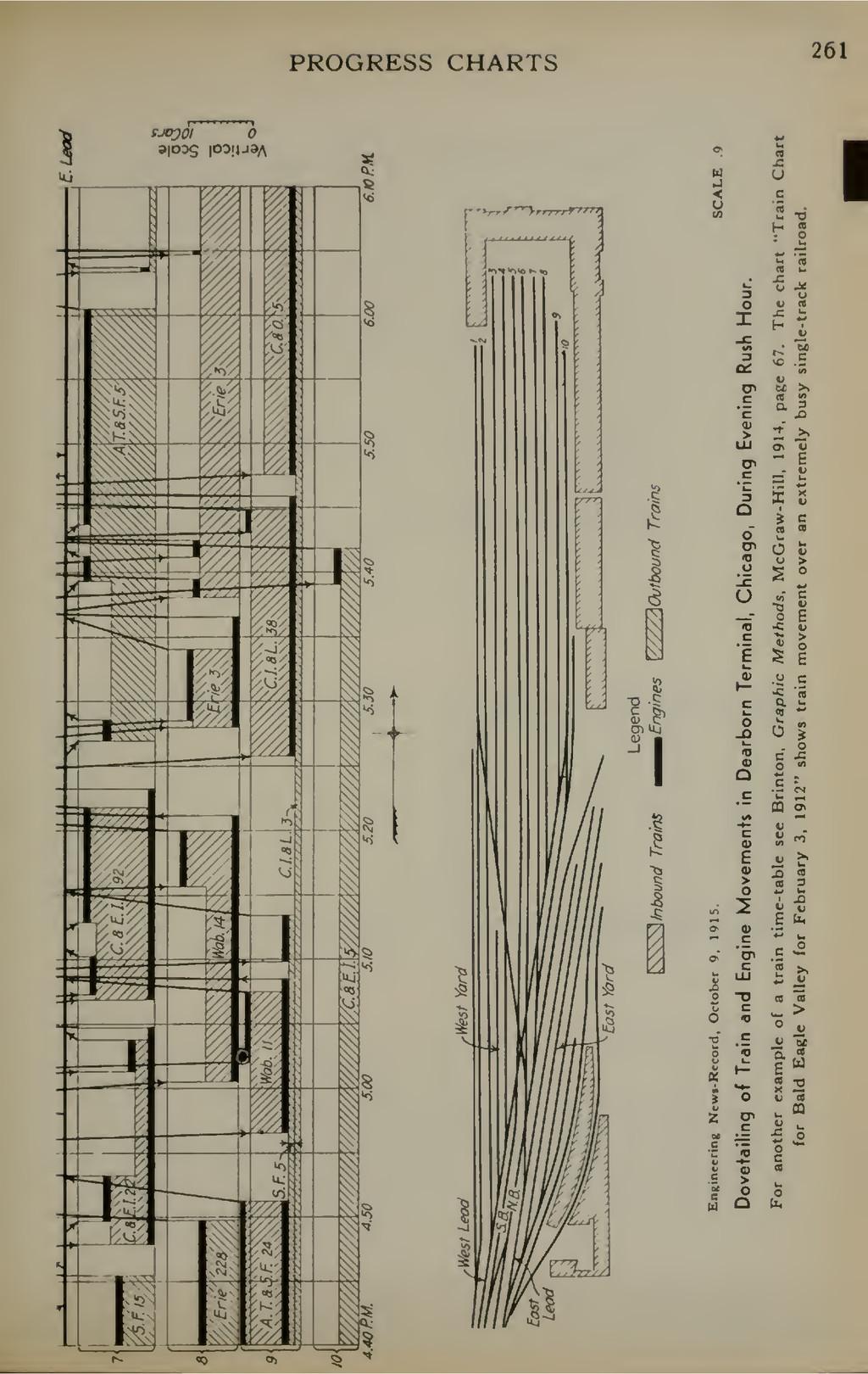 PROGRESS CHARTS 261 i-i « h w ^