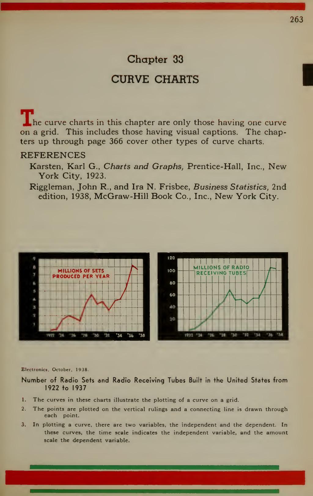 263 Chapter 33 CURVE CHARTS I Xhe curve charts ...