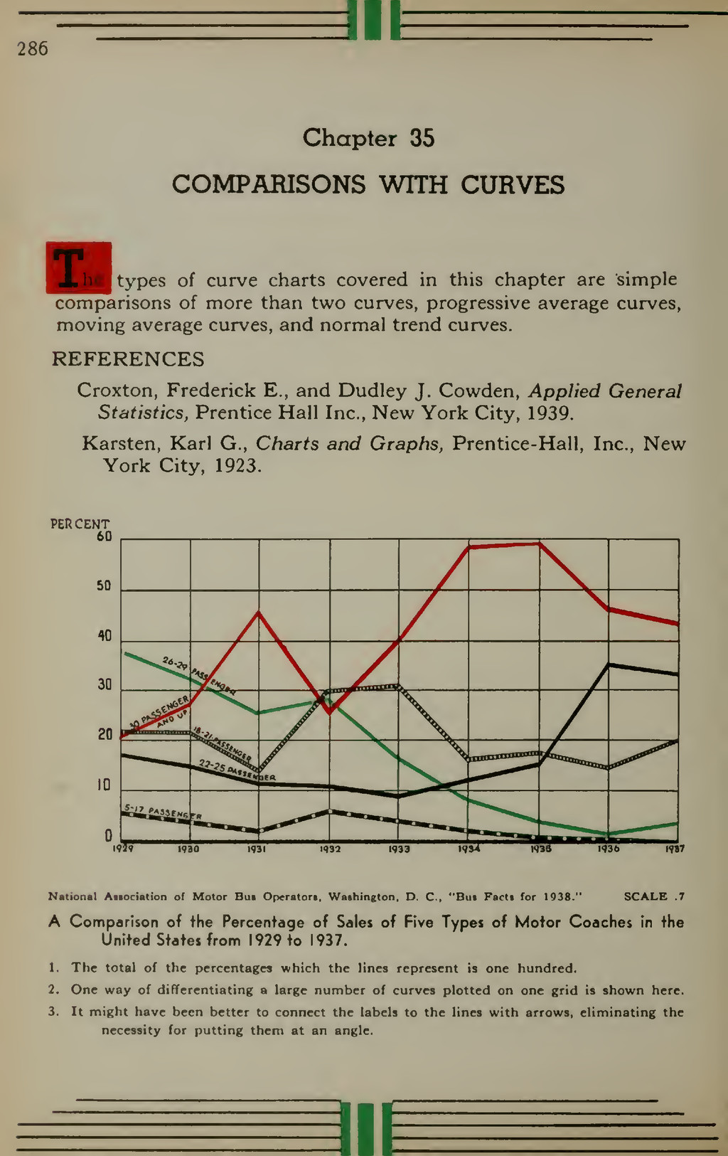 286 ill Chapter 35 COMPARISONS WITH CURVES ^^^H...