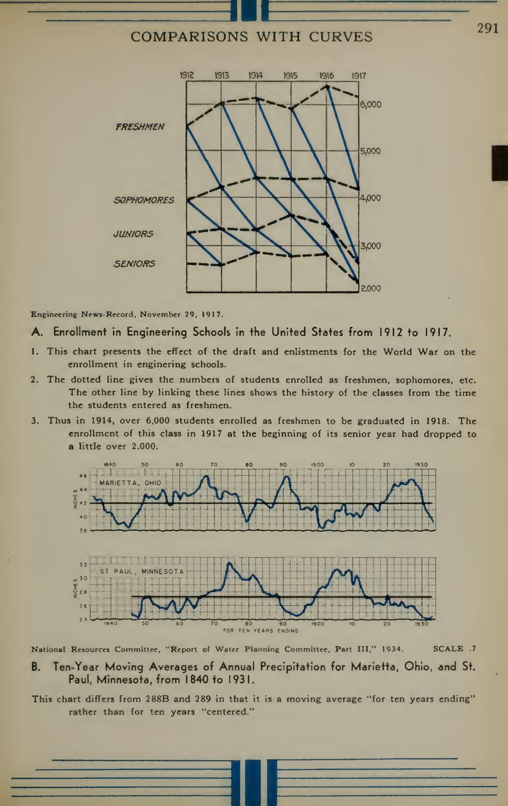 3IE COMPARISONS WITH CURVES 291 FftCSHMEN 1912 ...