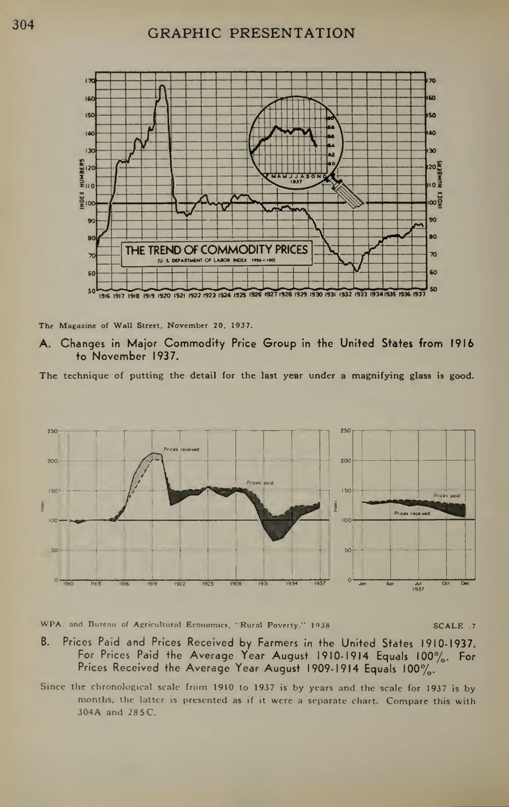 304 GRAPHIC PRESENTATION I9t6 1917 I9te 1919 19...
