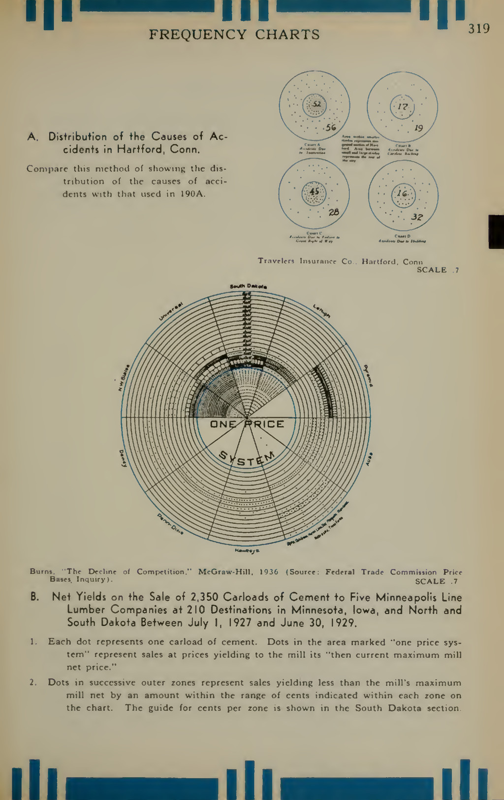 Il III FREQUENCY CHARTS ! 319 A. Distribution o...