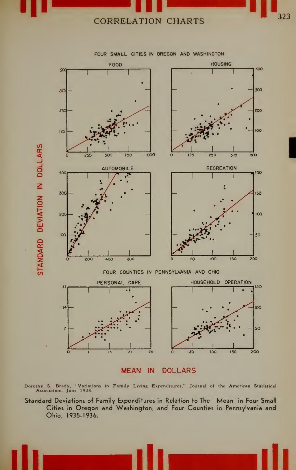 •Il III CORRELATION CHARTS || 323 a: < o o > UJ...