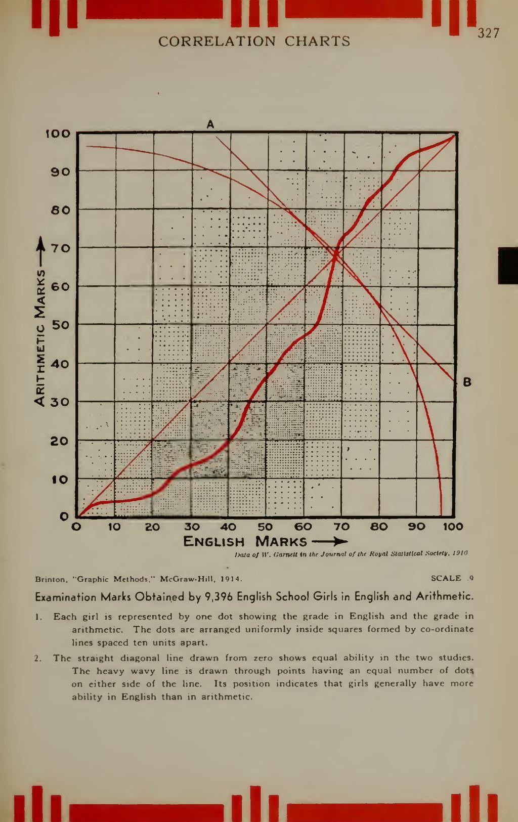 Ill CORRELATION CHARTS 327 100 90 80 t 70 V) K ...