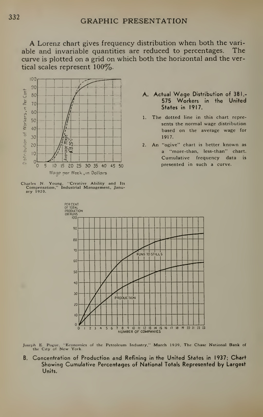 332 GRAPHIC PRESENTATION A Lorenz chart gives f...