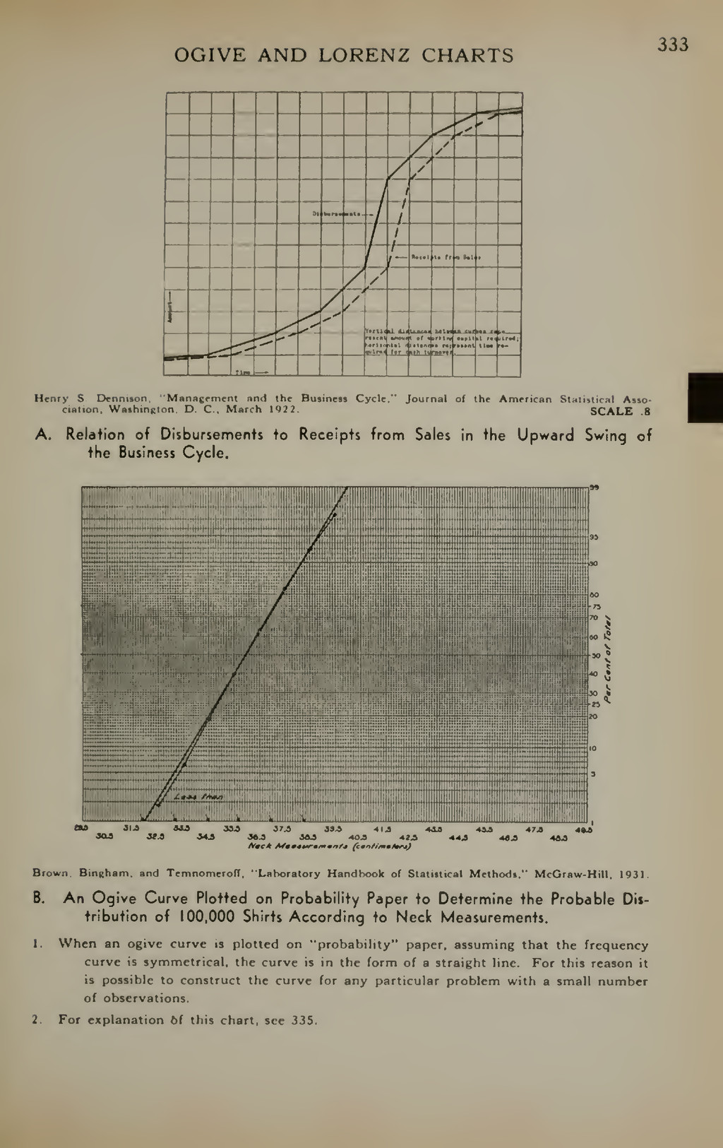 OGIVE AND LORENZ CHARTS 333 Henry S. Dfnniton. ...