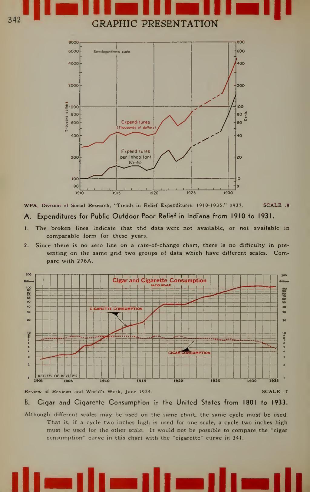 lllHlllHlll GRAPHIC PRESENTATION 1910 1915 1920...