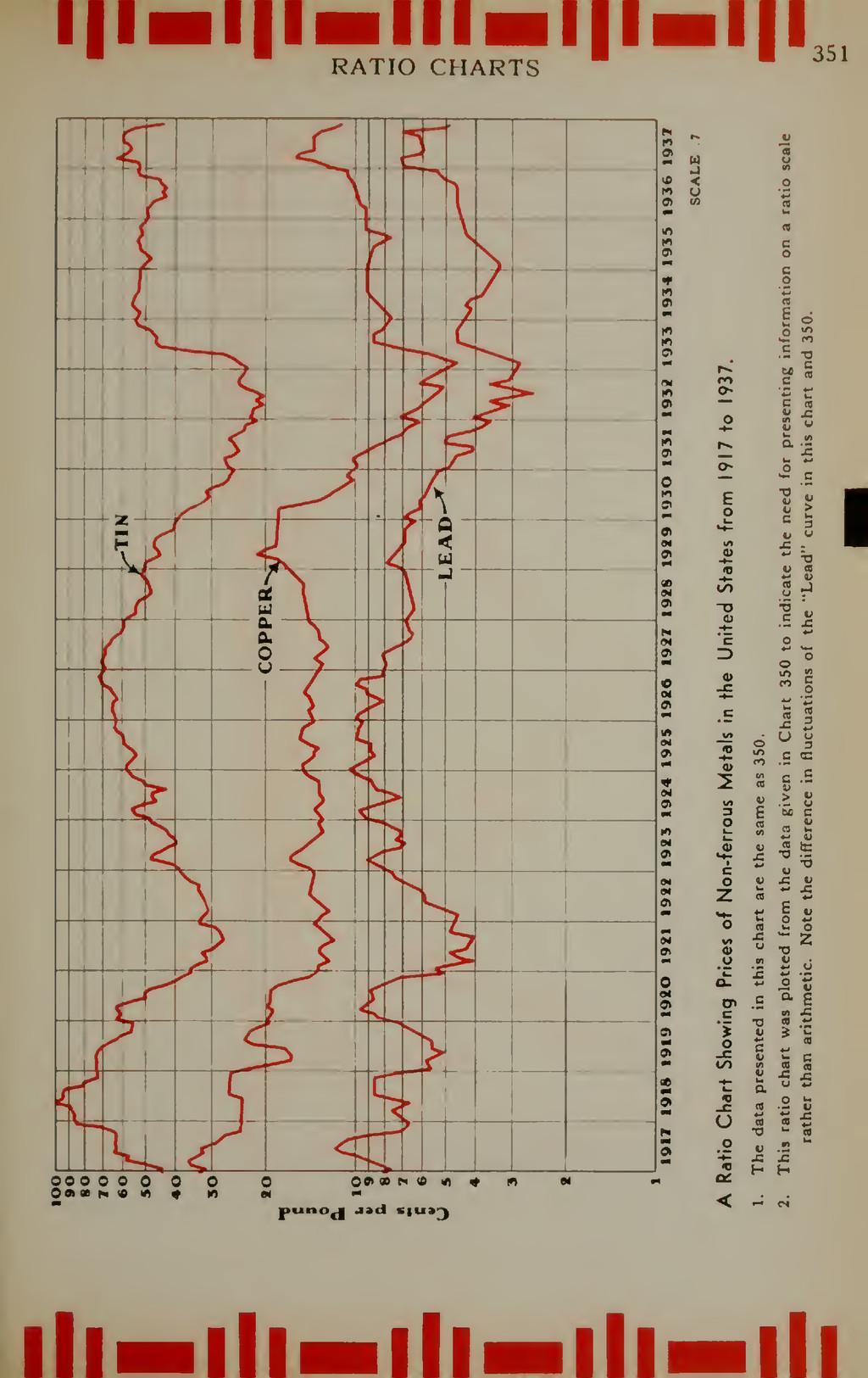 RATIO CHARTS .r