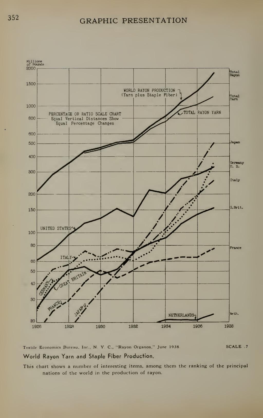 352 GRAPHIC PRESENTATION Total RarcB 1926 1928 ...