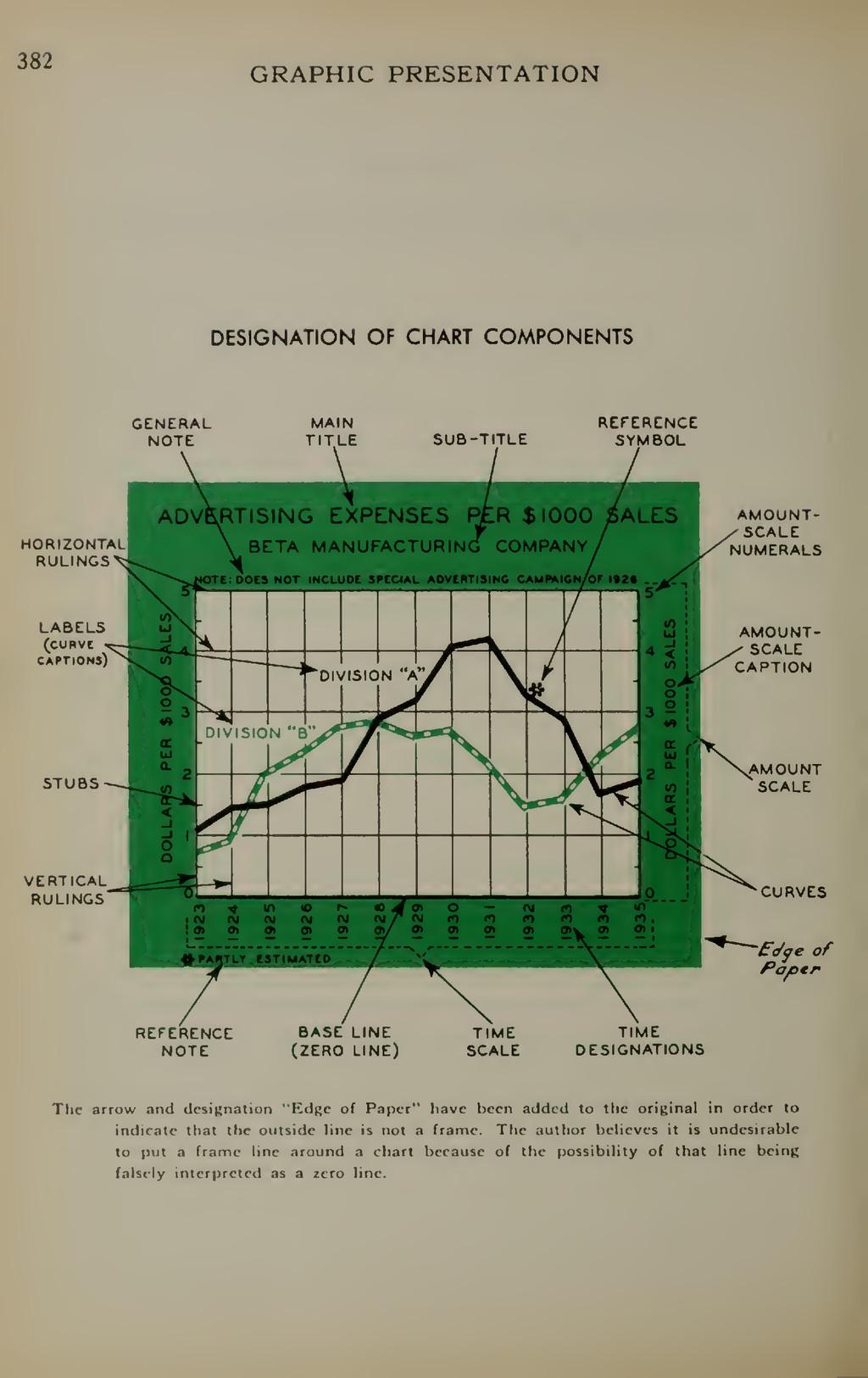 382 GRAPHIC PRESENTATION DESIGNATION OF CHART C...