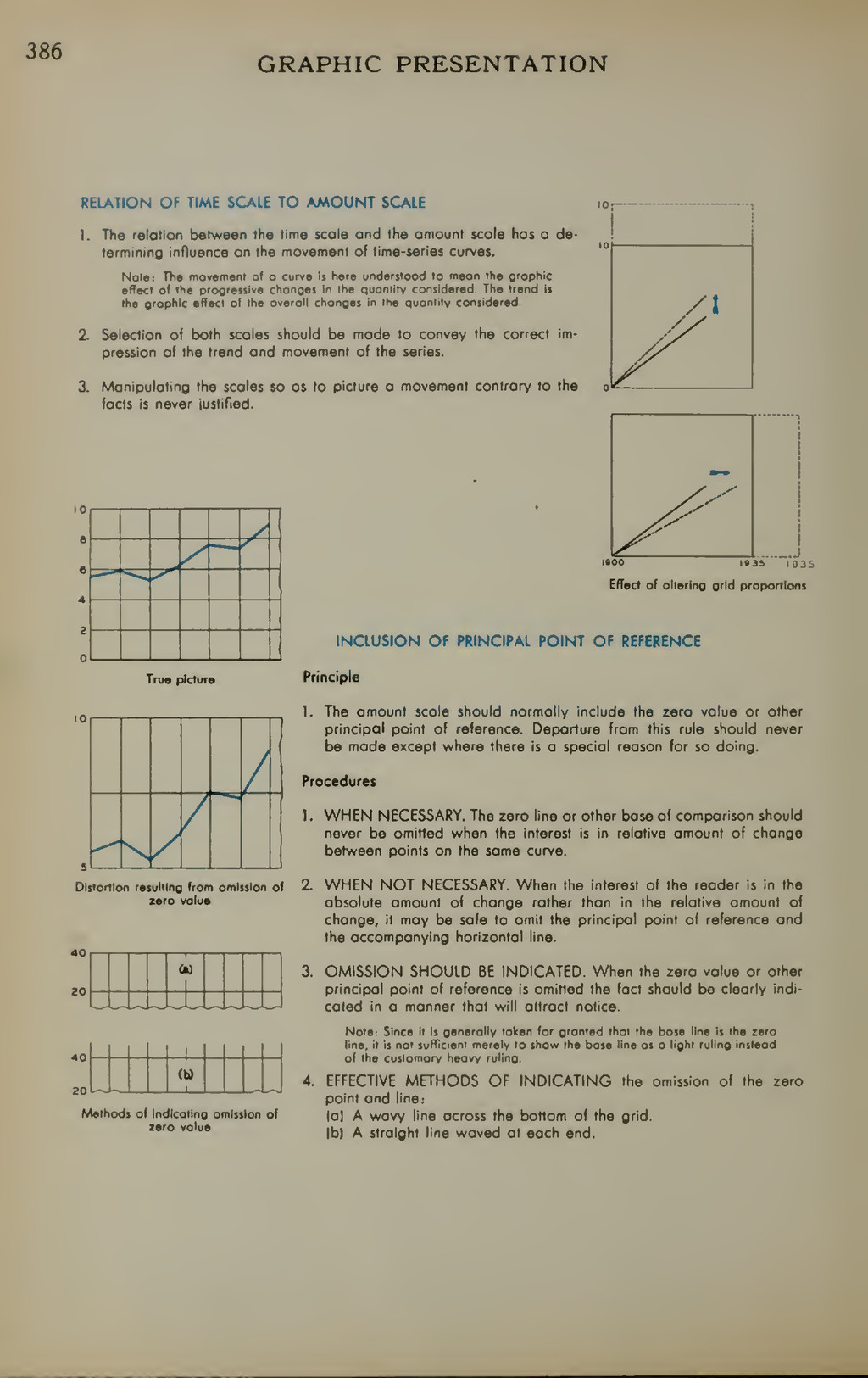 386 GRAPHIC PRESENTATION RELATION OF TIME SCALE...