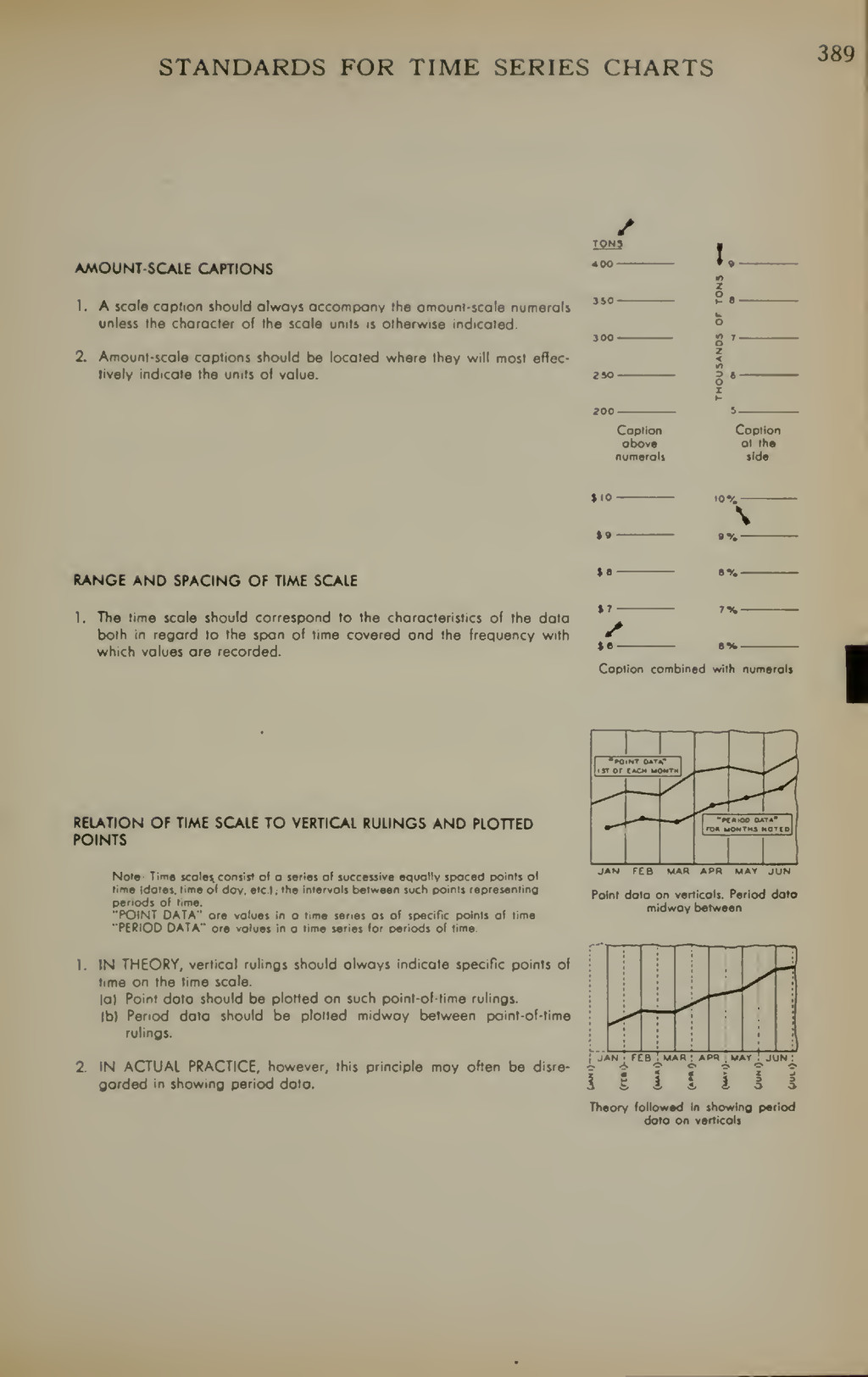 STANDARDS FOR TIME SERIES CHARTS 389 AMOUNT SCA...