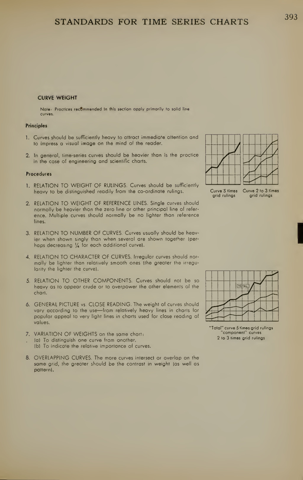 STANDARDS FOR TIME SERIES CHARTS 393 CURVE WEIG...