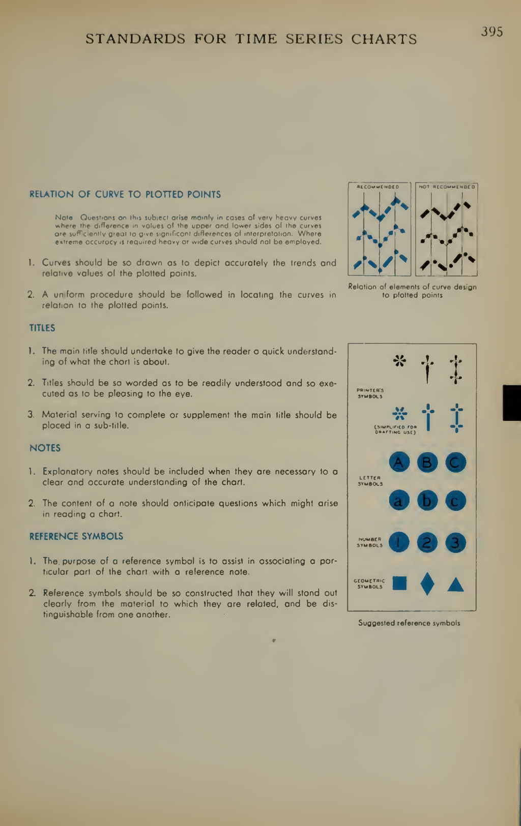 STANDARDS FOR TIME SERIES CHARTS 395 RELATION O...