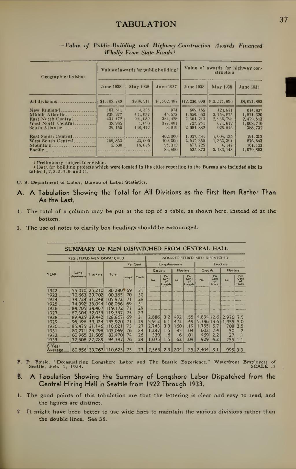 TABULATION 37 Value of VtiUic-lluildinn and Hif...