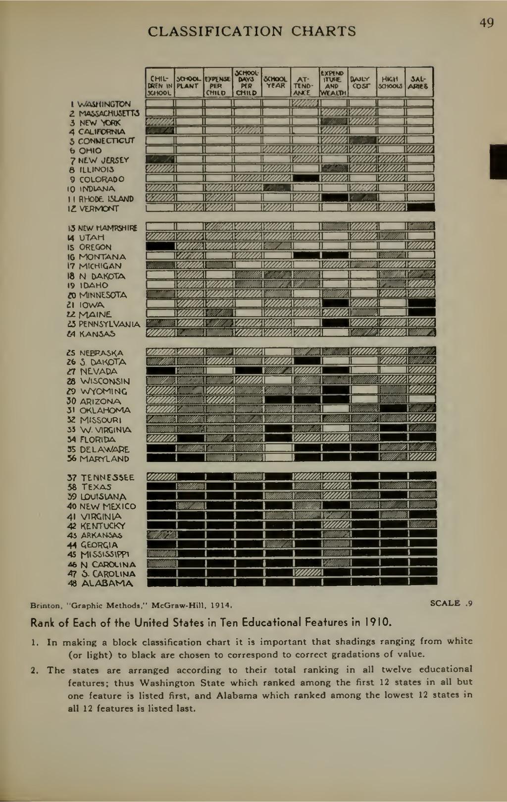 CLASSIFICATION CHARTS 49 I WASHINGTON z MAi&ftC...