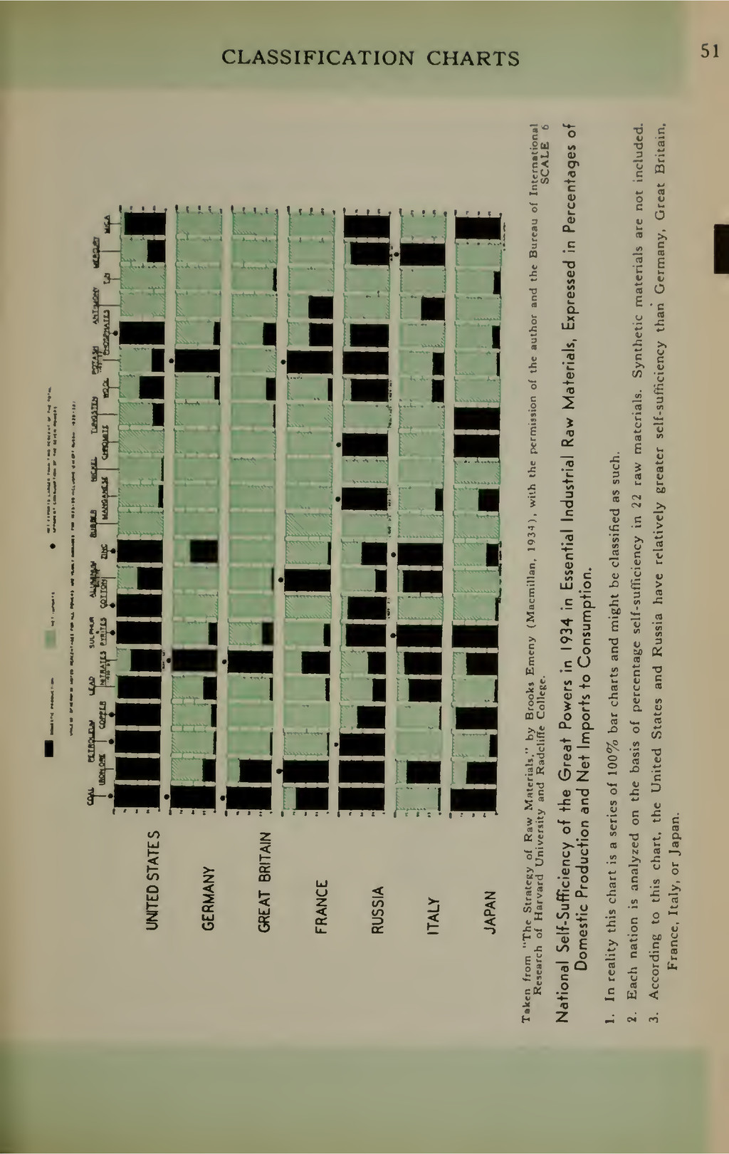 CLASSIFICATION CHARTS .Su c< T3 S a IB 1 1 1 1 ...