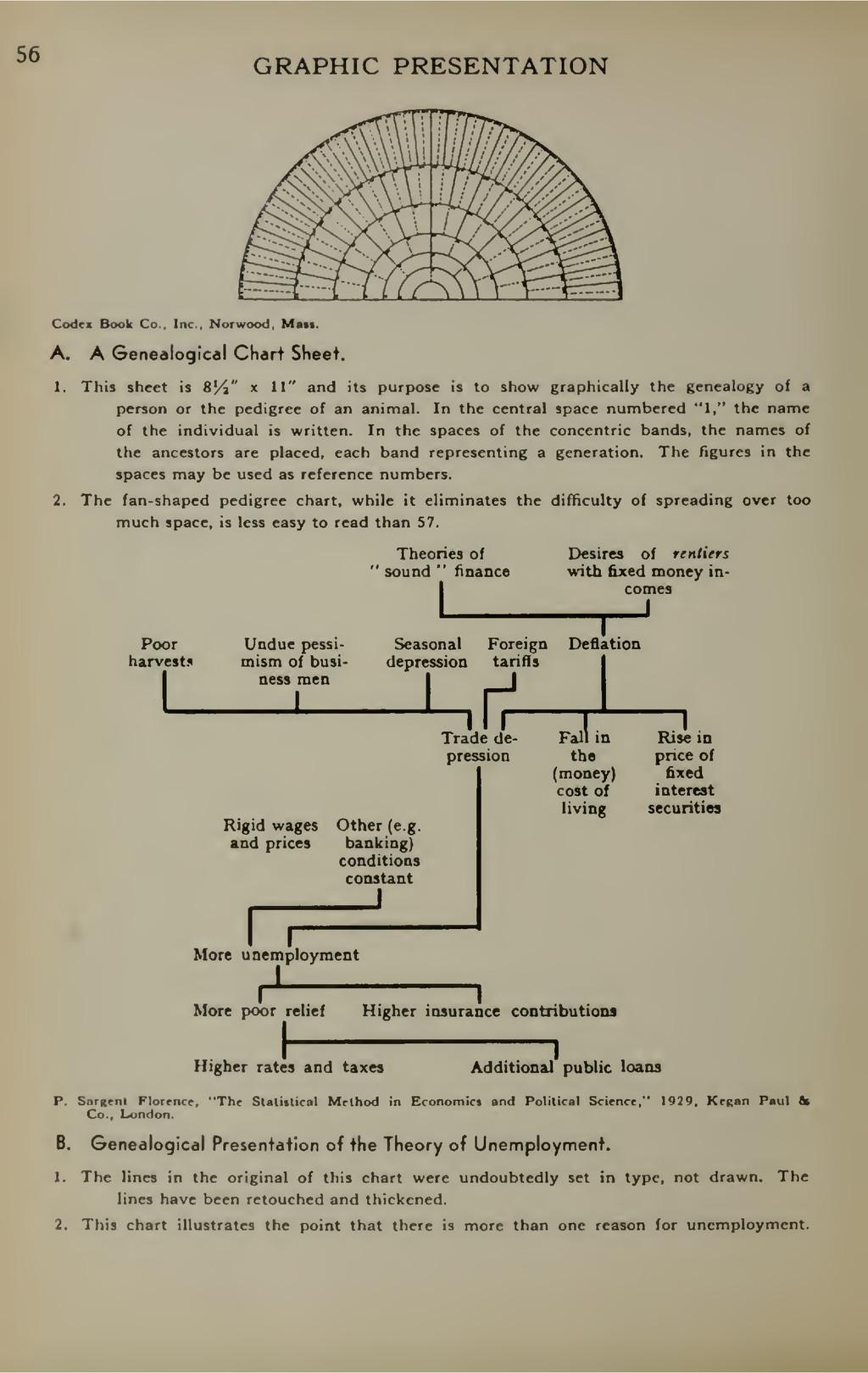 56 GRAPHIC PRESENTATION Codex Book Co., Inc., N...