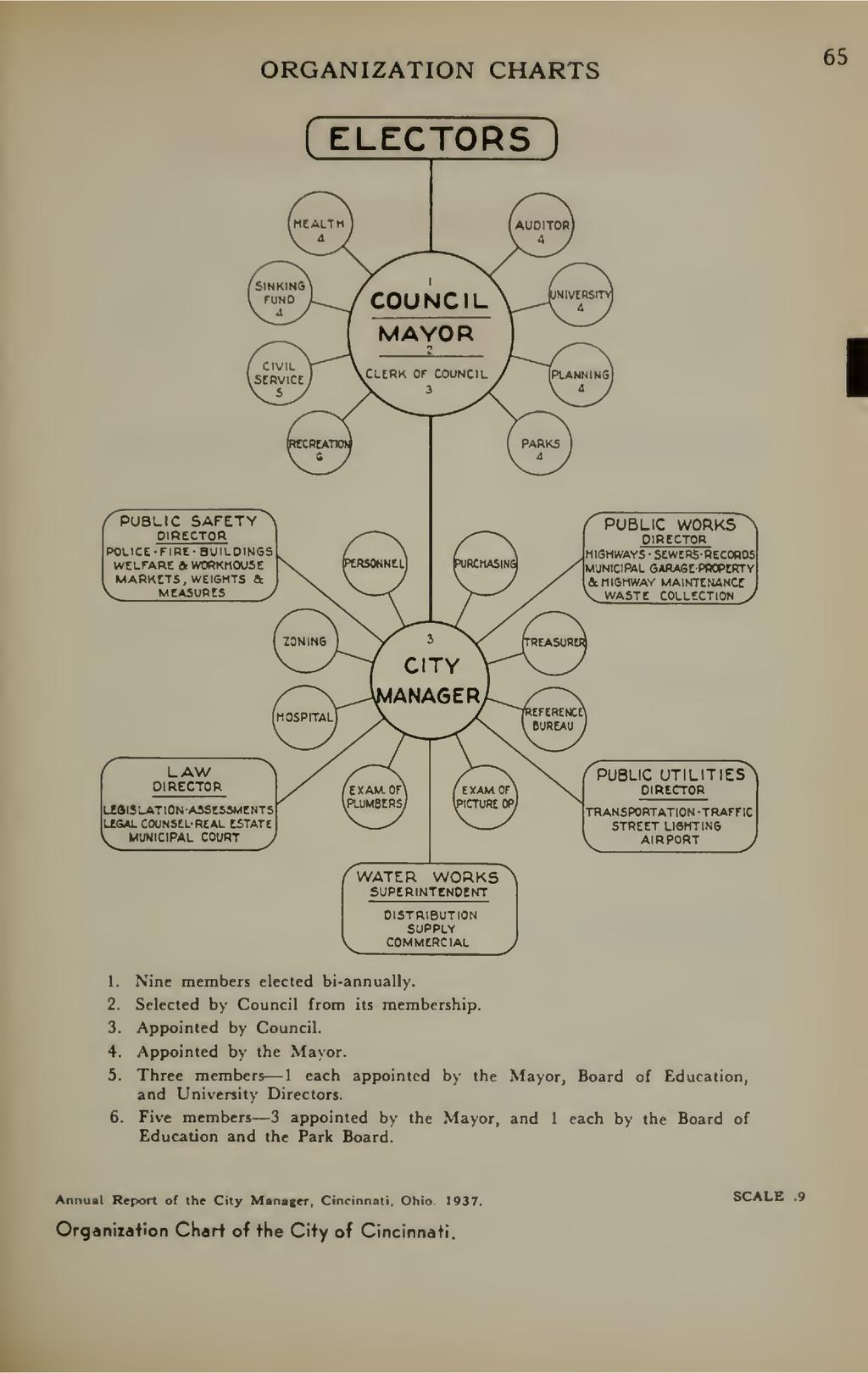 ORGANIZATION CHARTS ( ELECTORS ) 65 /^PUBLIC SA...