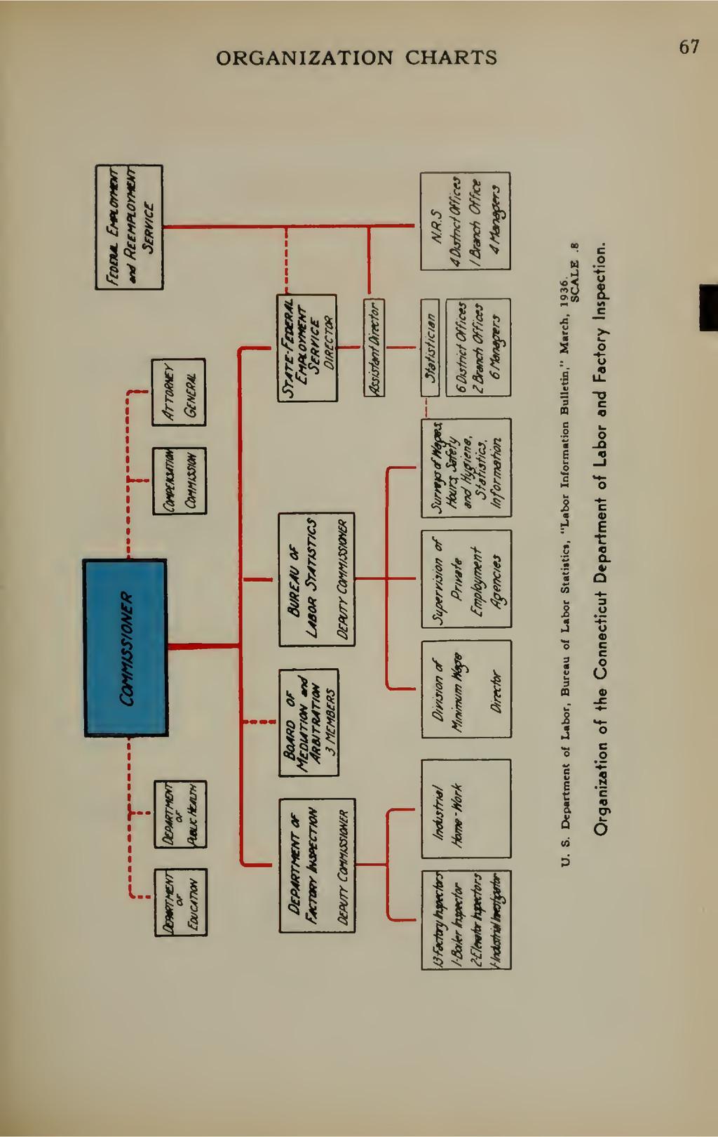 ORGANIZATION CHARTS 67 o o c o I