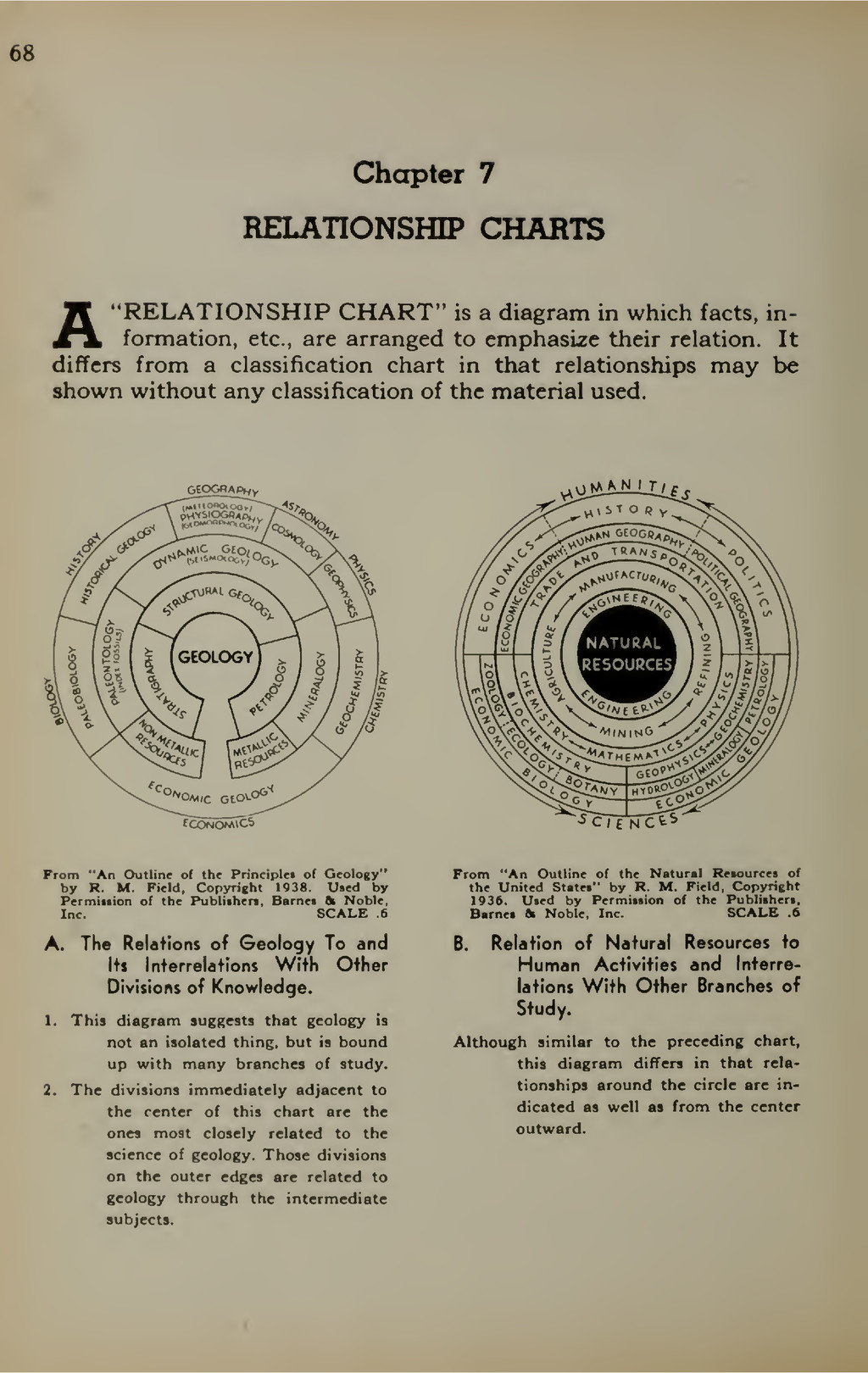 """68 Chapter 7 RELATIONSHIP CHARTS A""""RELATIONSHIP..."""