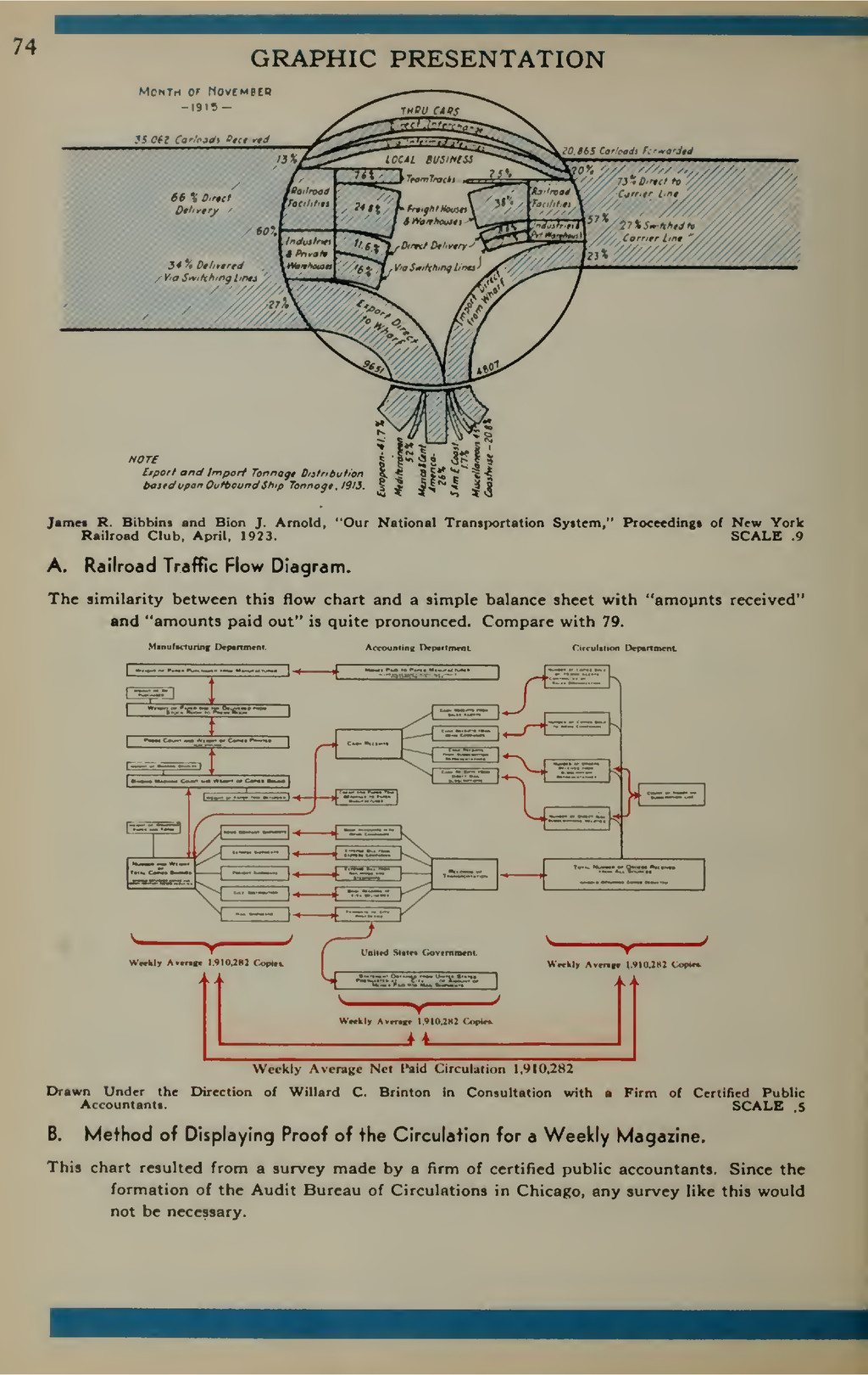 74 GRAPHIC PRESENTATION Month of MovCMeiR -1919...