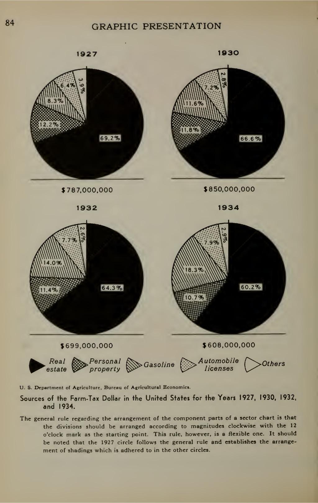 84 GRAPHIC PRESENTATION 1927 1930 $787,000,000 ...