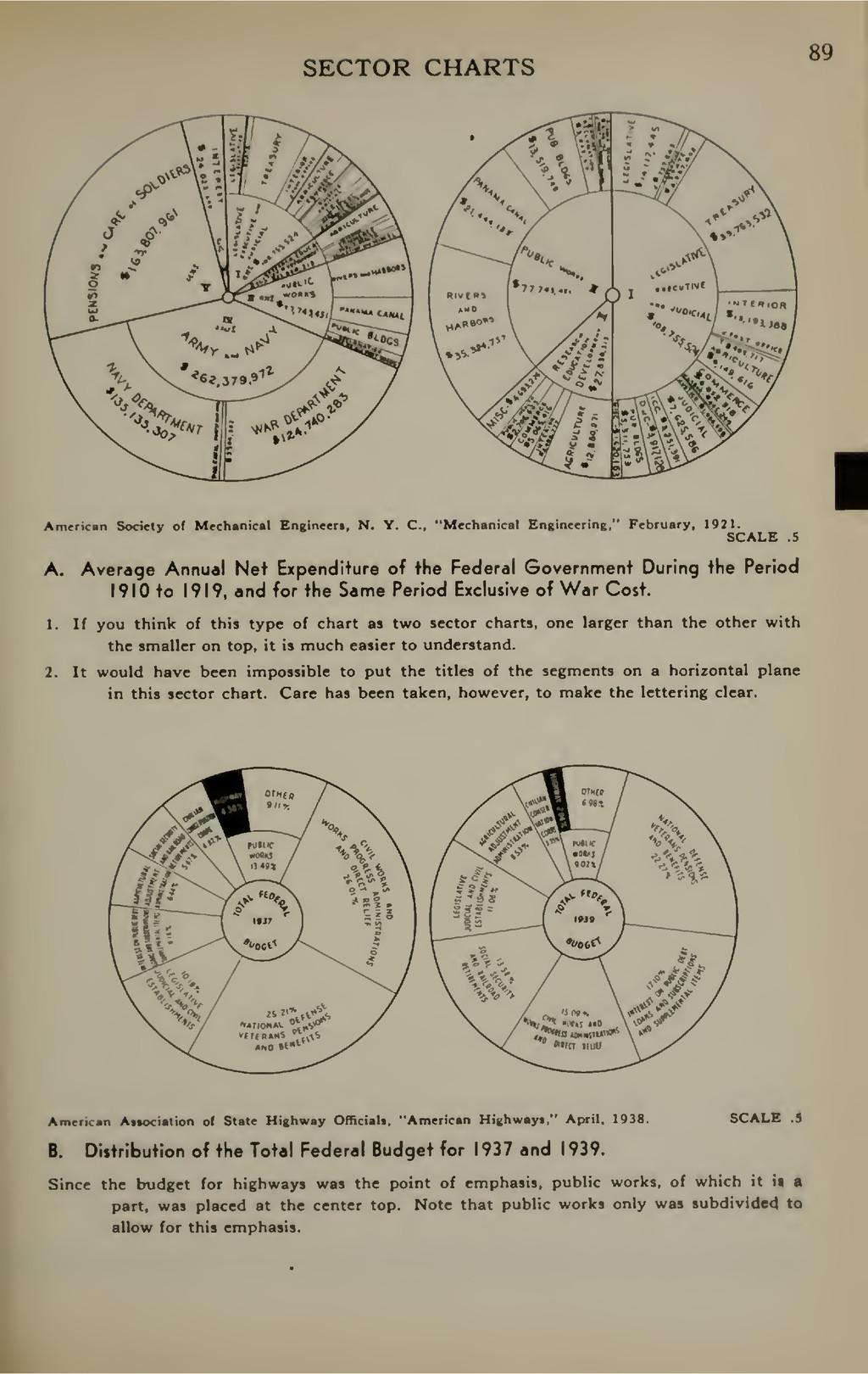SECTOR CHARTS 89 I American Society of Mechanic...