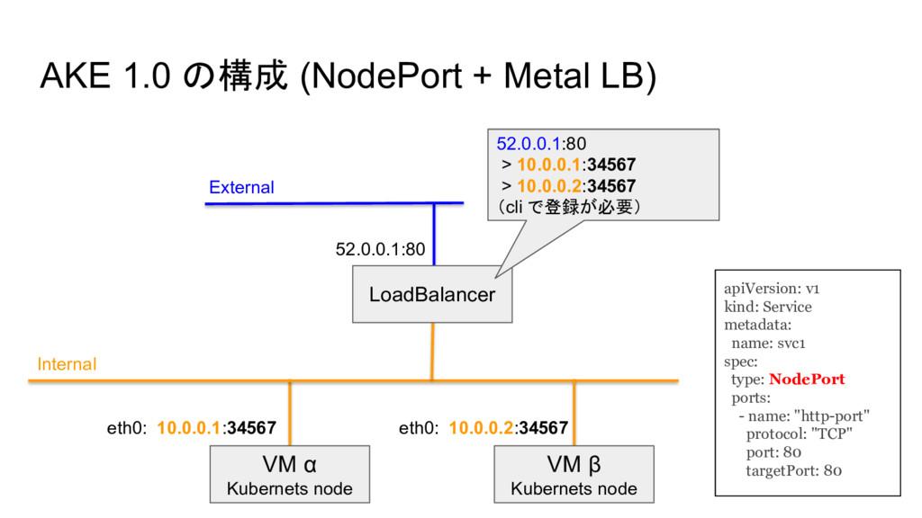 AKE 1.0 の構成 (NodePort + Metal LB) eth0: 10.0.0....