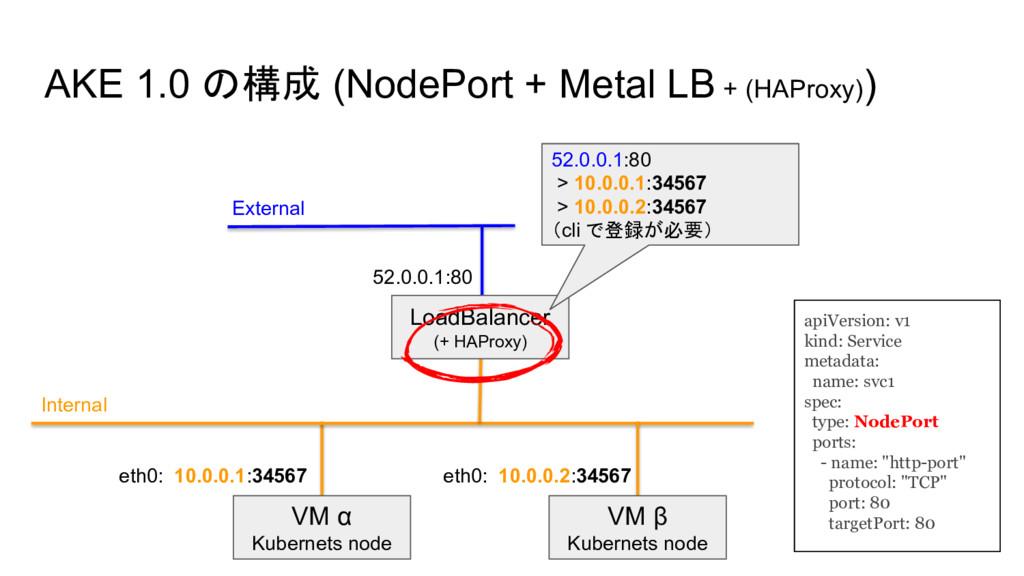 AKE 1.0 の構成 (NodePort + Metal LB + (HAProxy)) V...
