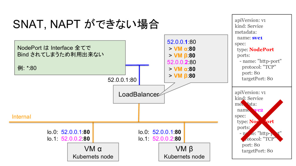 SNAT, NAPT ができない場合 VM α Kubernets node Internal...