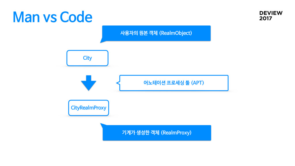 Man vs Code City CityRealmProxy 사용자의 원본 객체 (Rea...