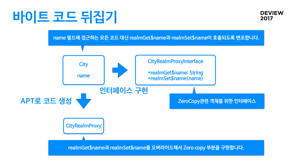 바이트 코드 뒤집기 City  name CityRealmProxy CityRealmP...