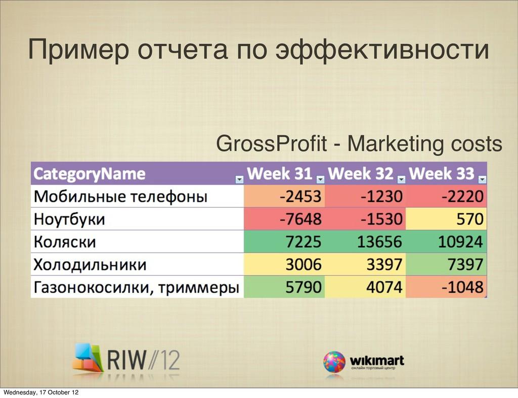 Пример отчета по эффективности GrossProfit - Mar...