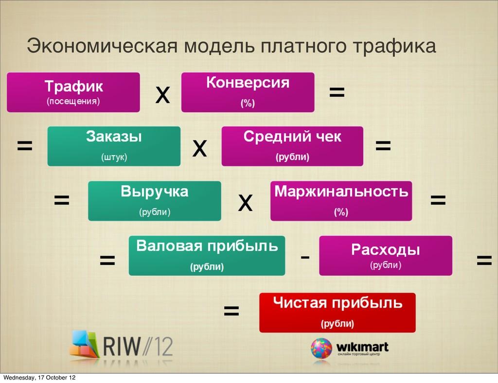 Экономическая модель платного трафика Wednesday...