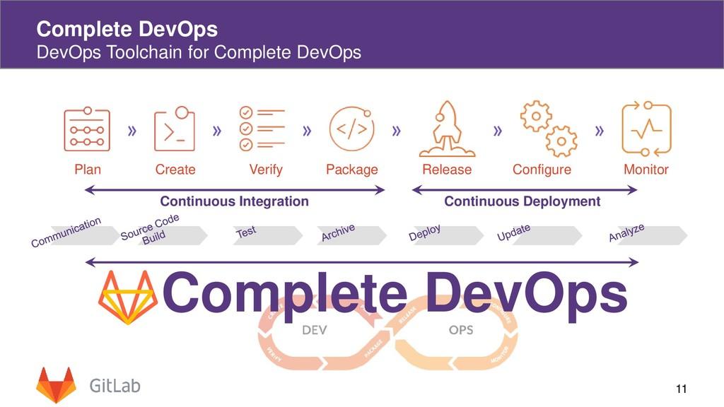 11 Complete DevOps DevOps Toolchain for Complet...