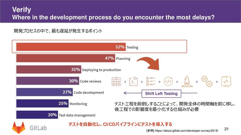 21 Verify Where in the development process do y...