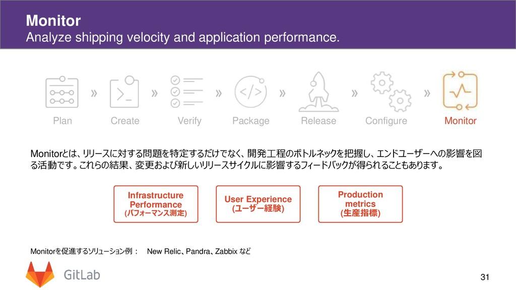 31 Monitor Analyze shipping velocity and applic...