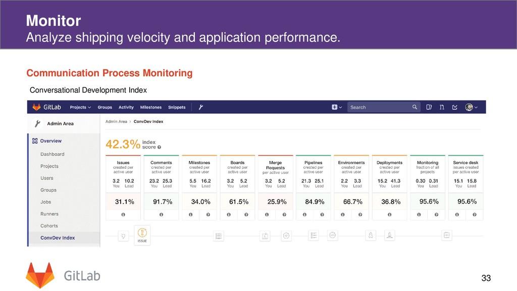 33 Monitor Analyze shipping velocity and applic...