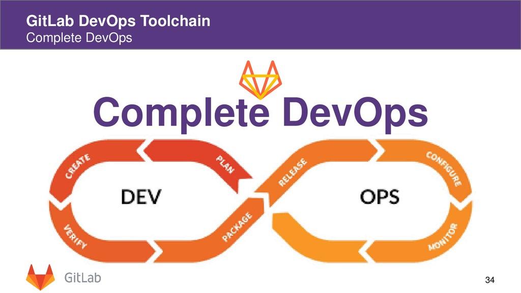 34 GitLab DevOps Toolchain Complete DevOps Comp...