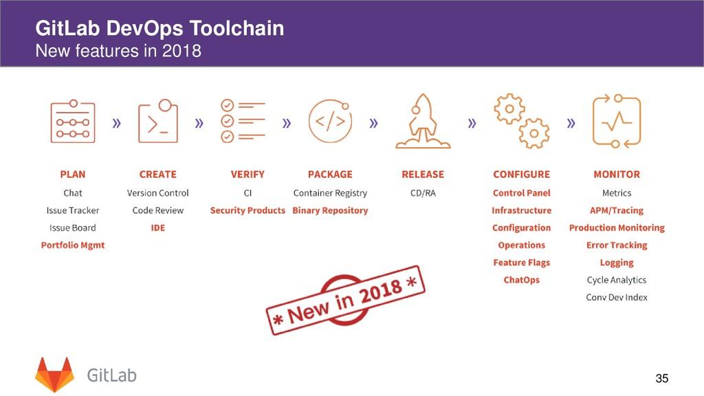 35 GitLab DevOps Toolchain New features in 2018