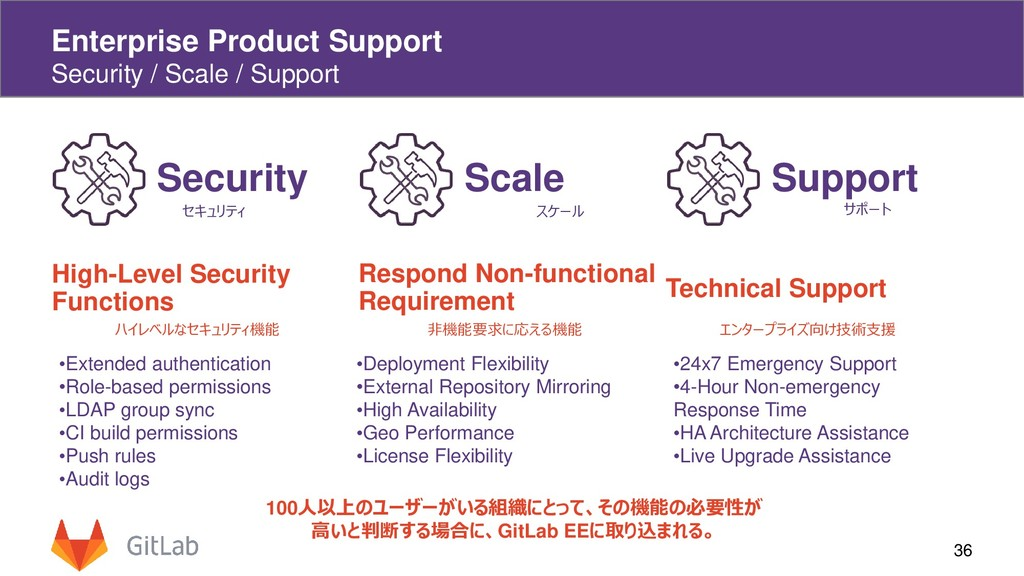 36 Enterprise Product Support Security / Scale ...