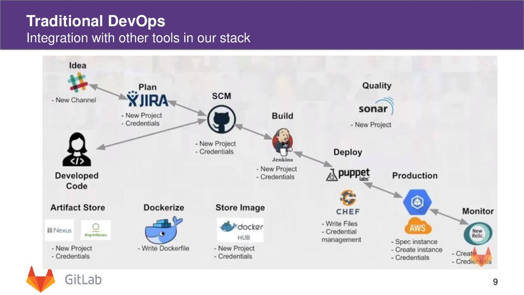 9 Traditional DevOps Integration with other too...