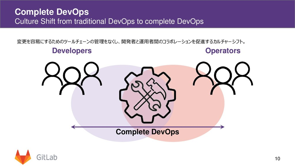 Complete DevOps Culture Shift from traditional ...