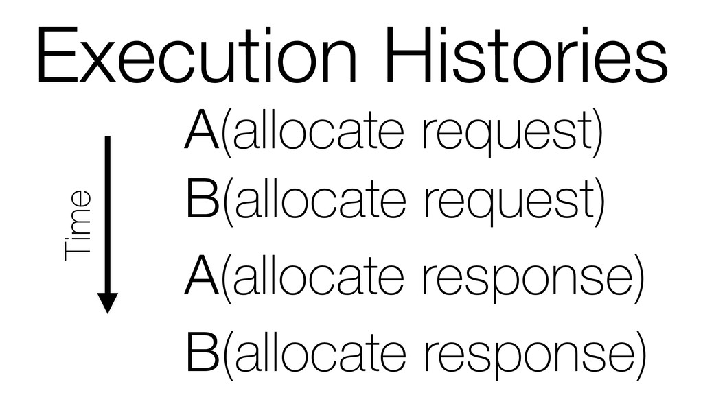 Execution Histories Time A(allocate response) A...